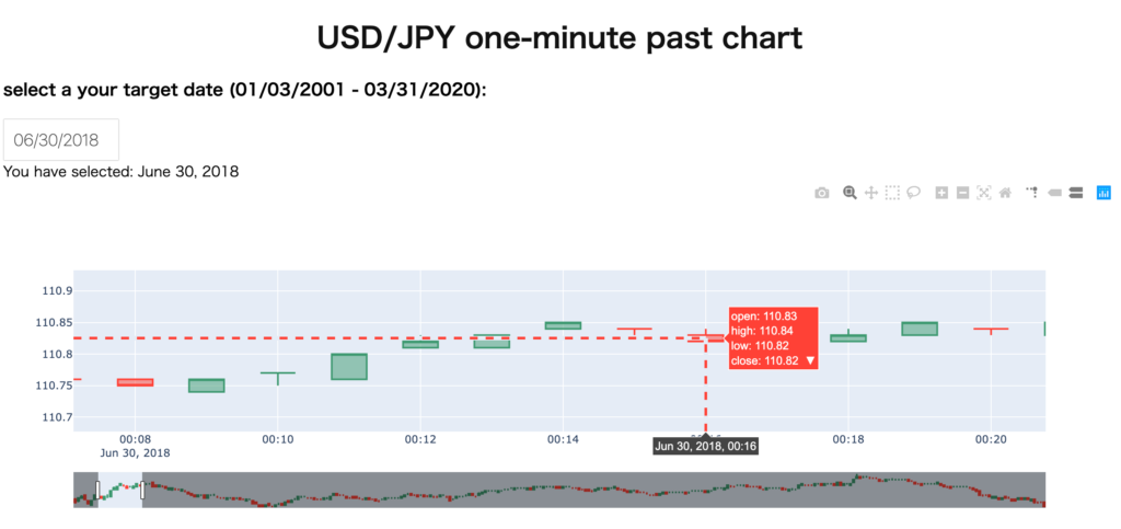 dash_USD/JPY_one_minute past chart deployed on the X server