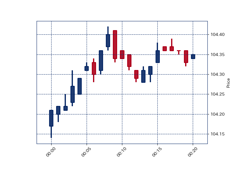 mplfinance_plot_candle_stick