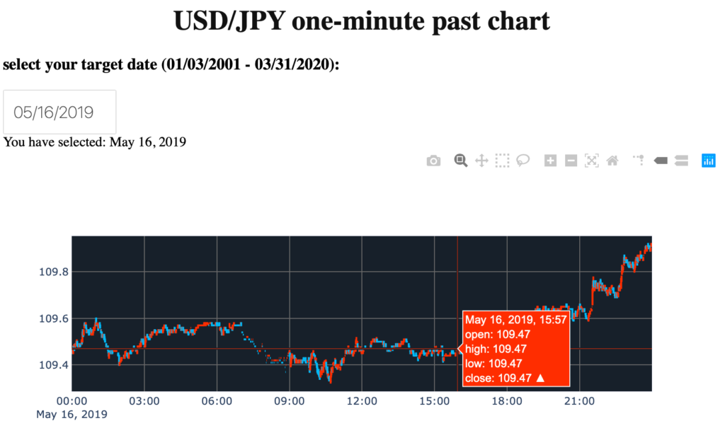 Dash_USD_JPY_One_Minute chart