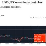 ドル円の過去19年分のローソク足チャートを1分足で見てみるの巻
