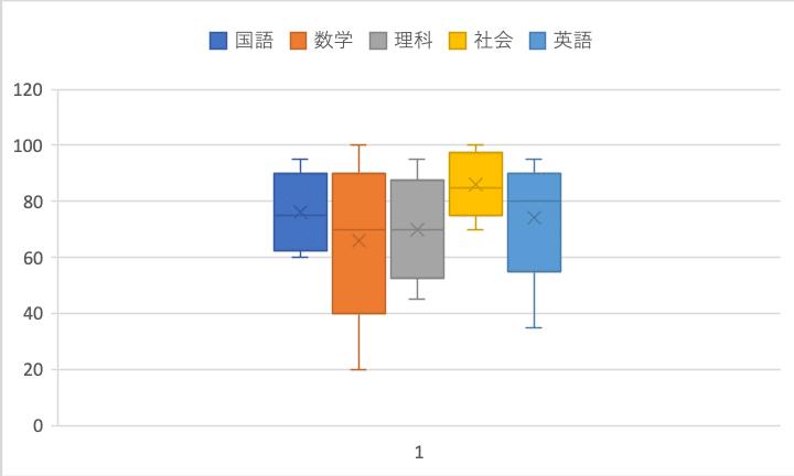箱ひげ図fromマトリックス表1