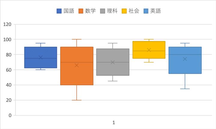 箱ひげ図fromマトリックス表2