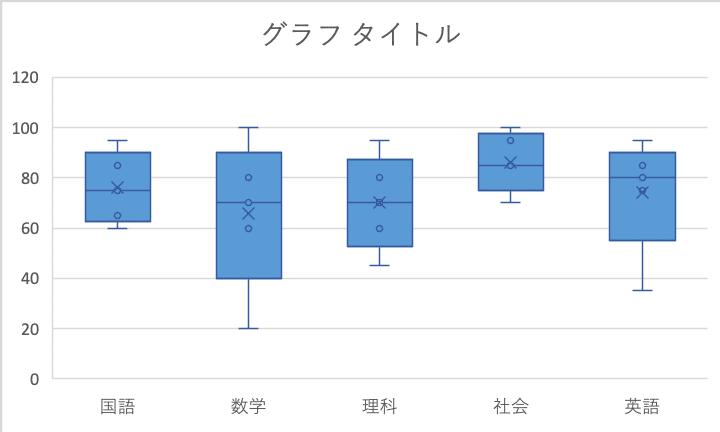 箱ひげ図fromリスト表1