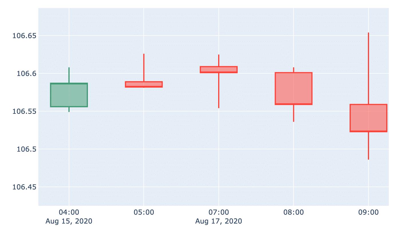 plotly_timegap_fixed_zoom