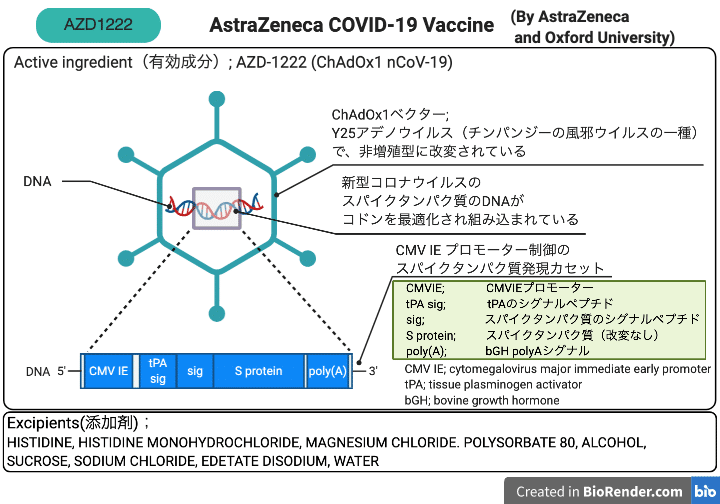 AZD1222