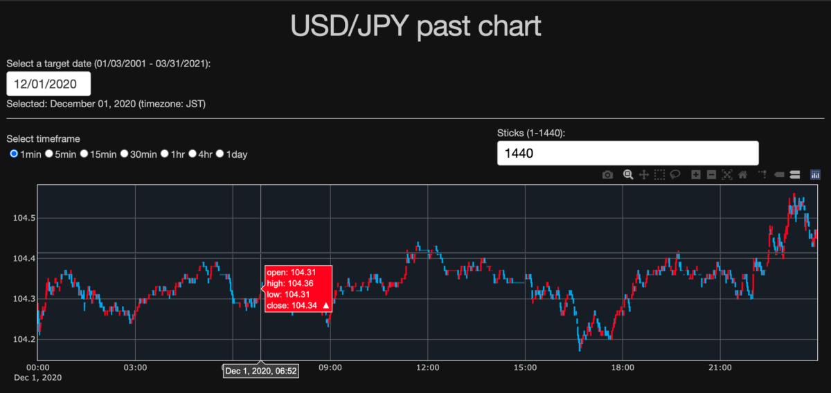 USDJPY_past_chart