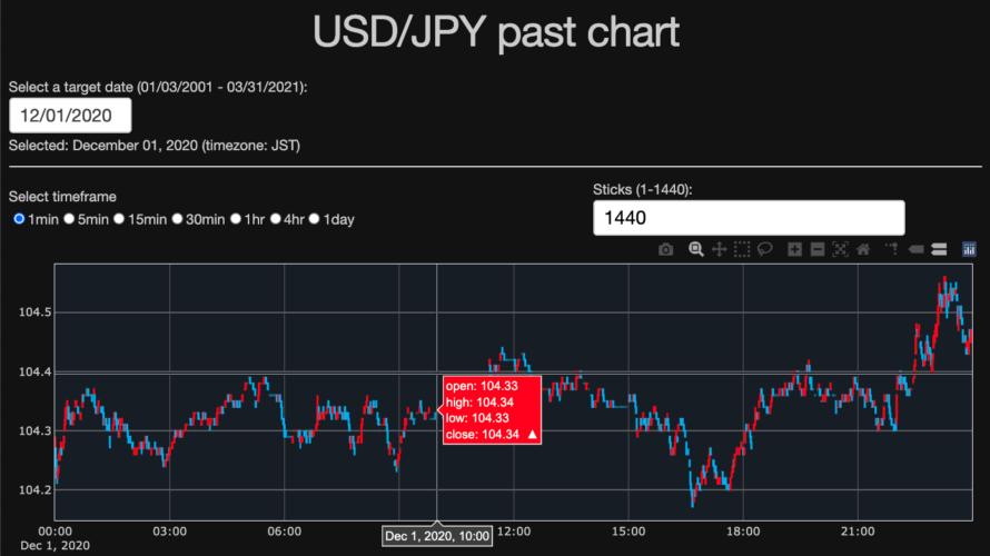 USDJPY_past_chart_1min