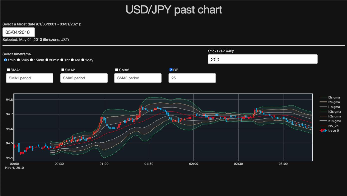 USDJPY_past_chart202108_BollingerBand